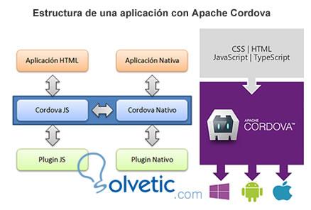estructura_apache_cordoba.jpg