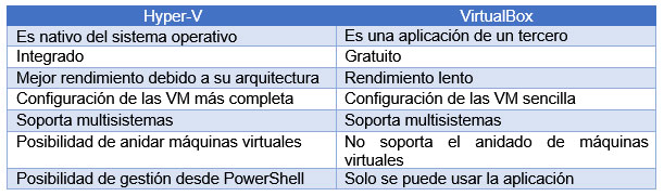 tabla-hyper-v-virtualbox.jpg