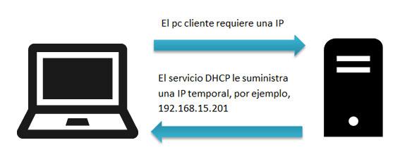 dhcp-requiere.jpg