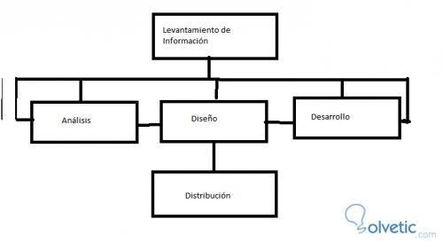 uml_proceso_desarrollo_parte2.jpg