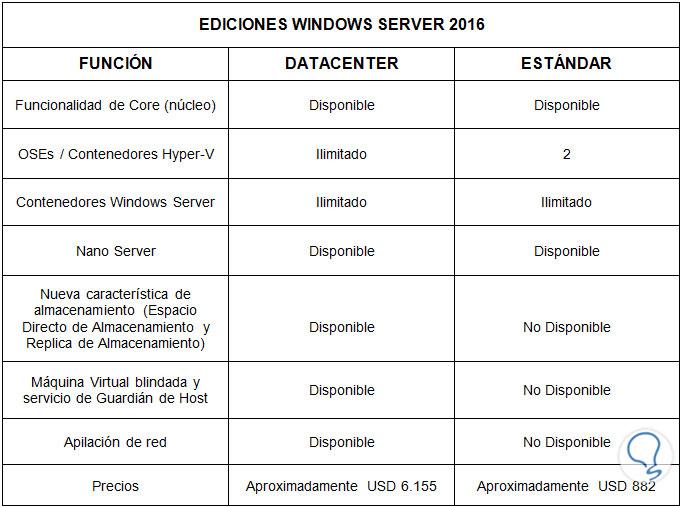 Novedades De Windows Server 2016 Solvetic