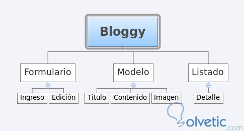 django_classbasedviews_practica.jpg