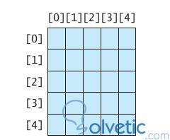 java_array_multidemensional2.jpg