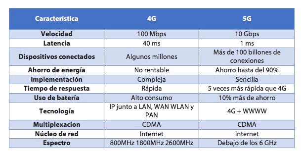 Imagen adjunta: TABLA-5G.png