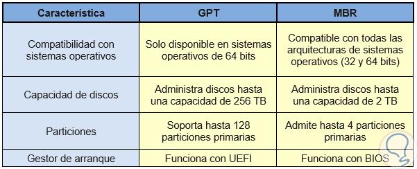 0-Diferencias-entre-MBR-y-GPT.png