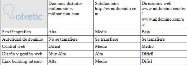 SEO_idiomas.jpg