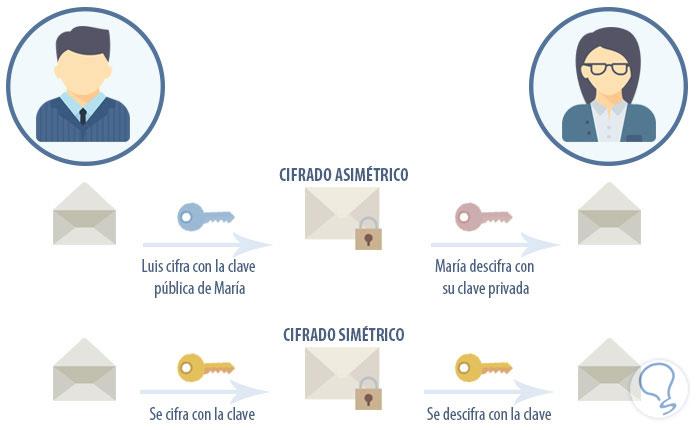 cifrados_simetrico_asimetrico.jpg