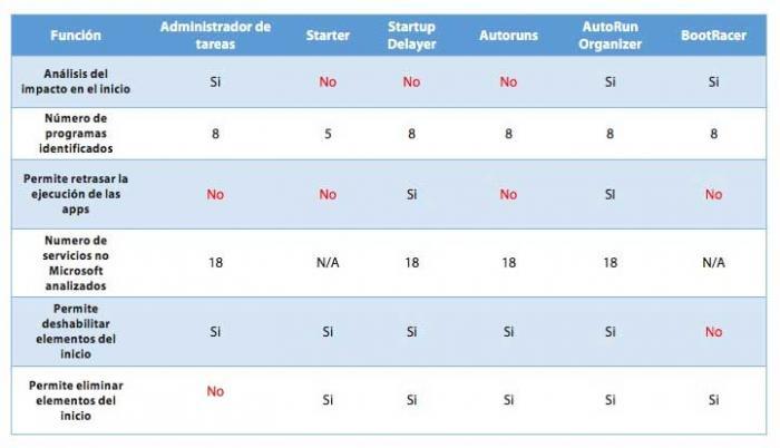 Imagen adjunta: caracteristicas-gestore-inicio-windows.jpg