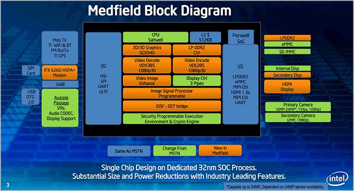 Imagen adjunta: Intel-Medfield.png