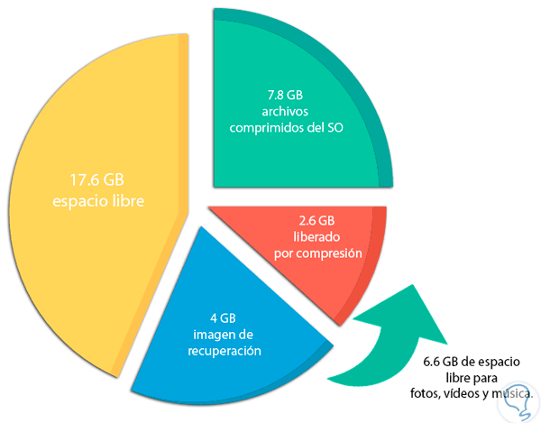 6-liberar-espacio-windows-10-esquema.png