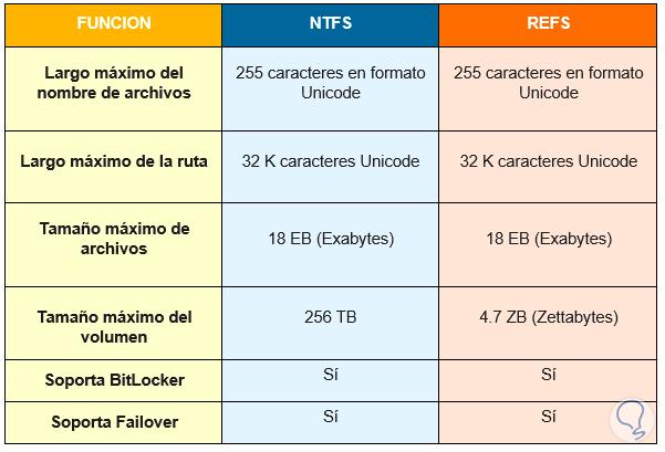 1-tabla-comparacion-refs-ntfs.png