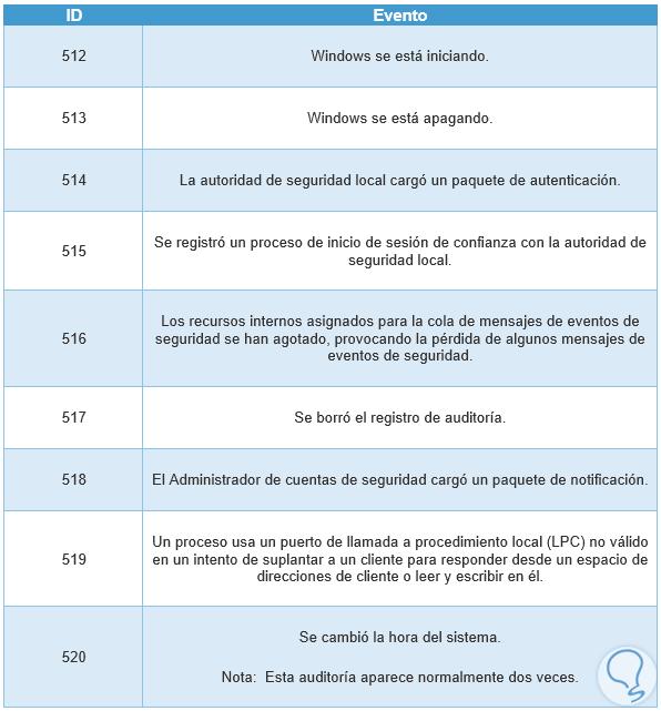 tabla-6-eventos-windows.png