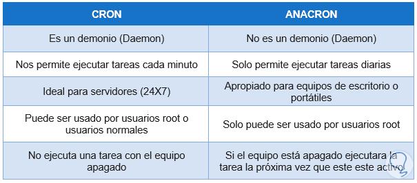 7-diferencias-cron-y-anacron.png