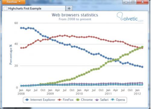 graficos-interactivos-highcharts-3.jpg