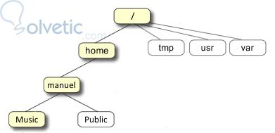 unix-tree.jpg