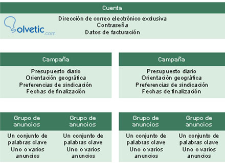 estructura-campaña-adwords.jpg