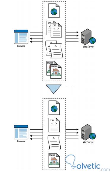 asp_mejores_practicas_reducir_llamadas_http.jpg