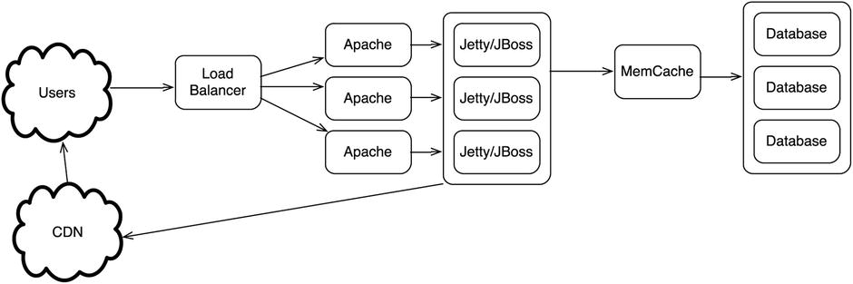 Arquitectura Web Escalable Solvetic