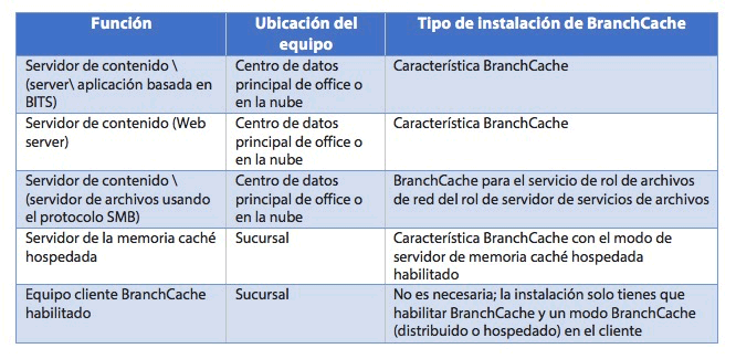 Imagen adjunta: instalacion-brunchcache.png