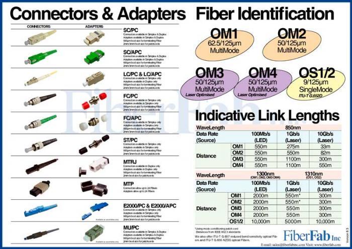 Imagen adjunta: 4-tipos-de-conectores-fibra-optica.jpg