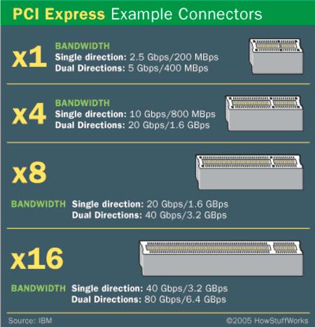 Imagen adjunta: 3-example-connectors-pci-xpress.png