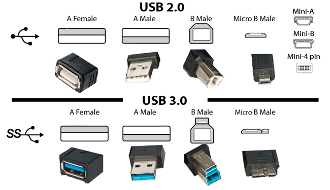 Image result for como distinguir usb 2.0 y 3.0