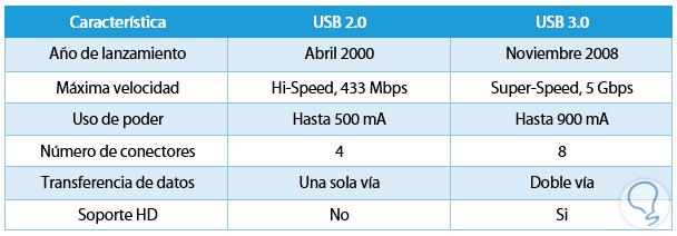 Imagen adjunta: 4-diferencias-entre-usb-2-y-3.png
