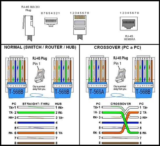 Conectar Dos Ordenadores Pc Con Cable De Red Windows 10