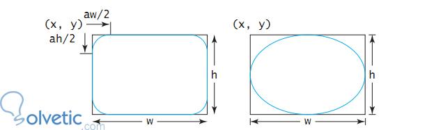 Dibujar rectngulos lneas y valos en Java  Solvetic