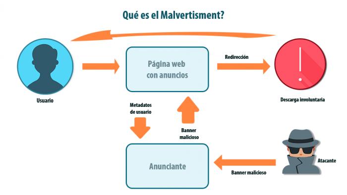 Imagen adjunta: que-es-malvertisment.png