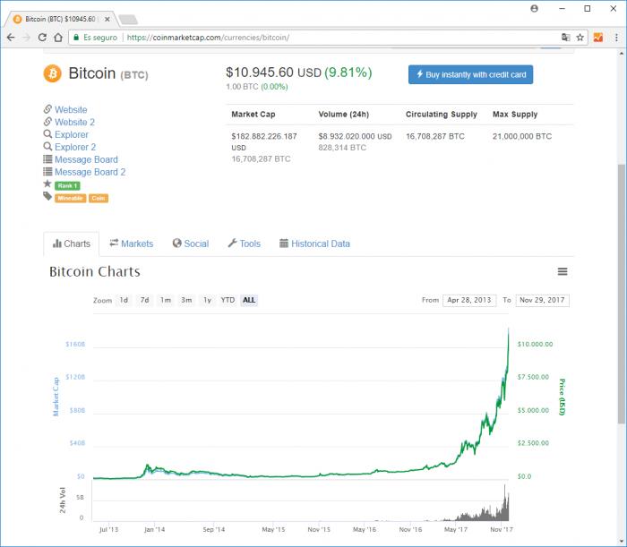 Imagen adjunta: bitcoin-10000-cotizacion.png