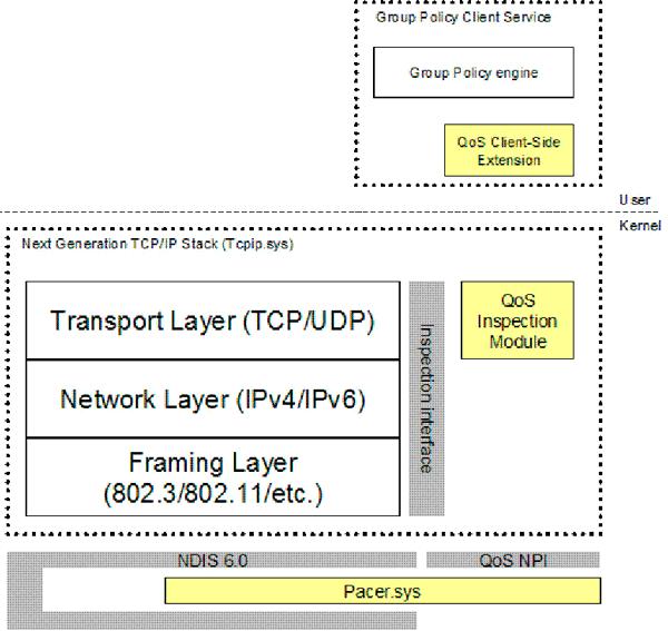2-'Arquitectura-de-las-directivas-de-calidad-de-servicio'.png