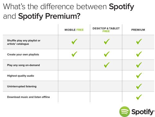 Imagen adjunta: Spotify-Comparison-Chart.png