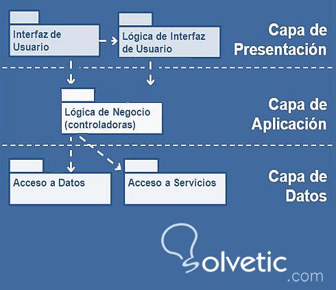 Programaci n en tres capas con java solvetic for Arquitectura 3 capas