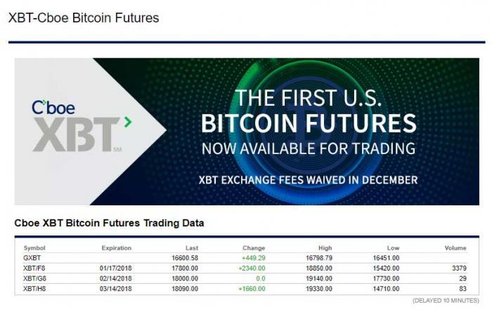 Imagen adjunta: bitcoin-futuros-CBOE.jpg