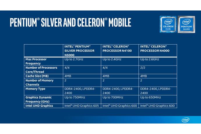 Imagen adjunta: Intel-Pentium-Silver-Celeron-Mobile-chart.jpg