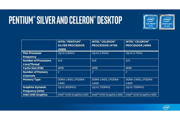 Imagen adjunta: Intel-Pentium-Silver-Celeron-Desktop-chart.jpg